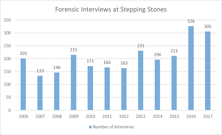 forensic interview chart